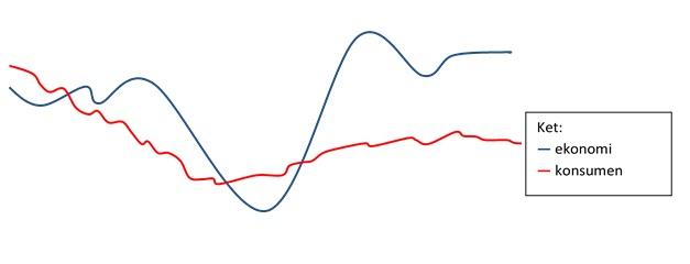 grafik pertumbuhan ekonomi