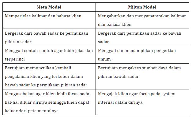 belajar nlp: meta model vs milton model