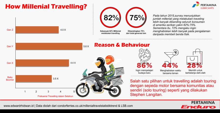 Statistik millenial melakukan travelling