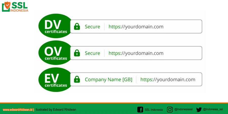 jenis-jenis Sertifikat SSL