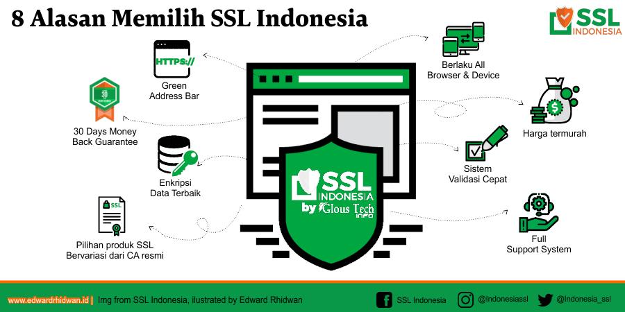 mengapa memilih ssl indonesia