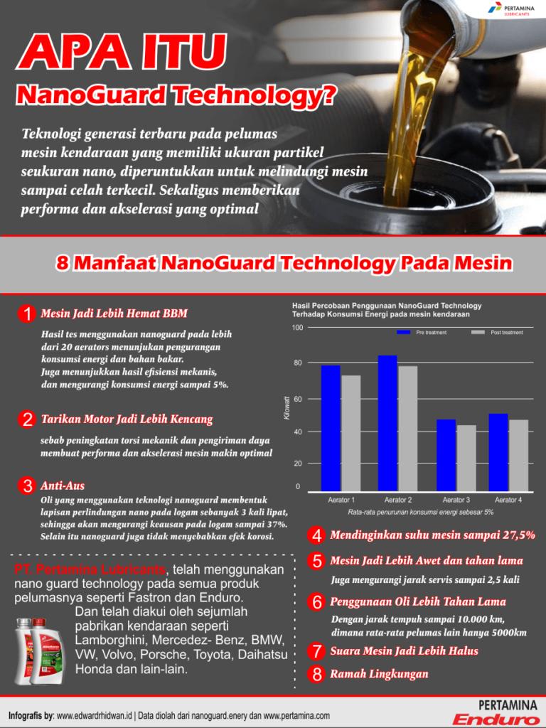 Nanoguard technology