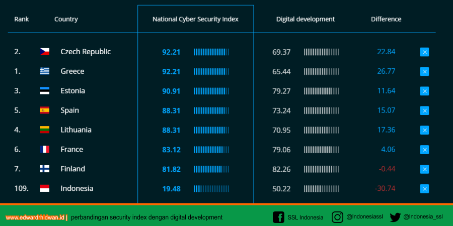 tabel national cyber security index