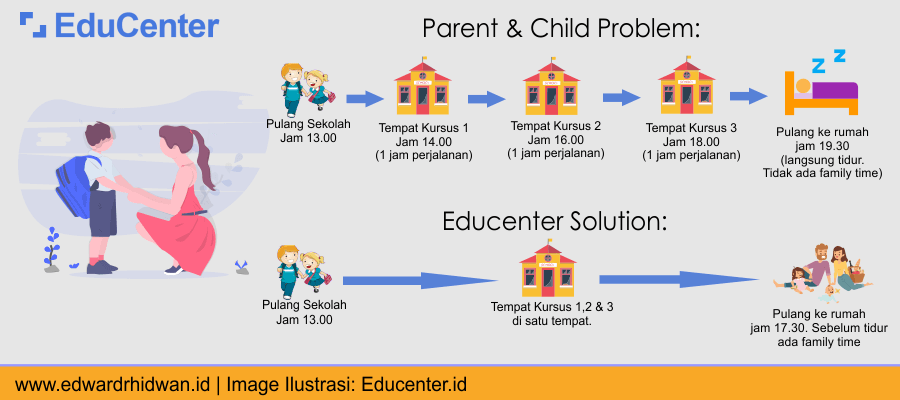 Educenter Solution