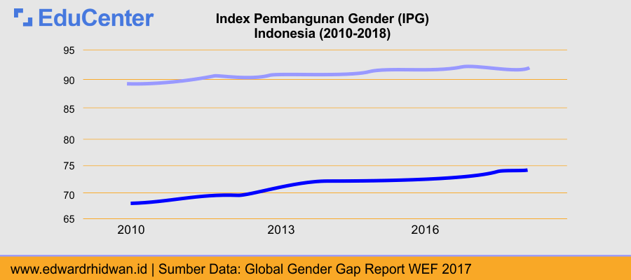 Index Pembangunan Gender