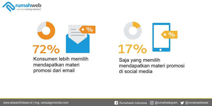 72 konsumen lebih memilih email