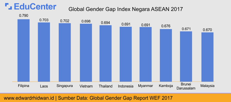 Global Gender Gap index ASEAN
