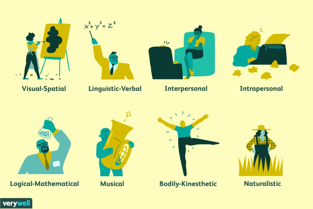 8 tipe kecerdasan