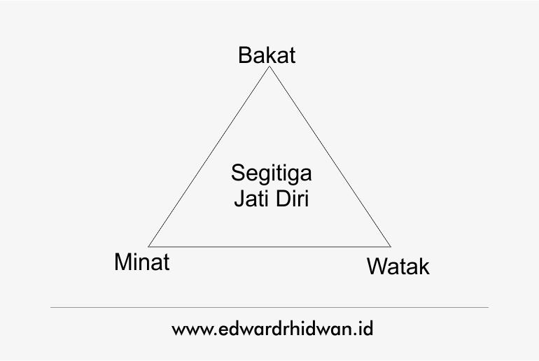 segitiga jati diri