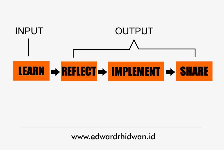 4 Cara Belajar Yang Efektif Dengan Deep Learning 2