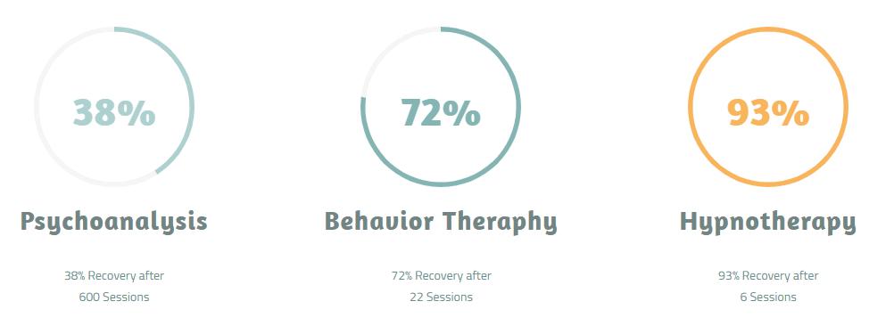 efektifitas hipnoterapi